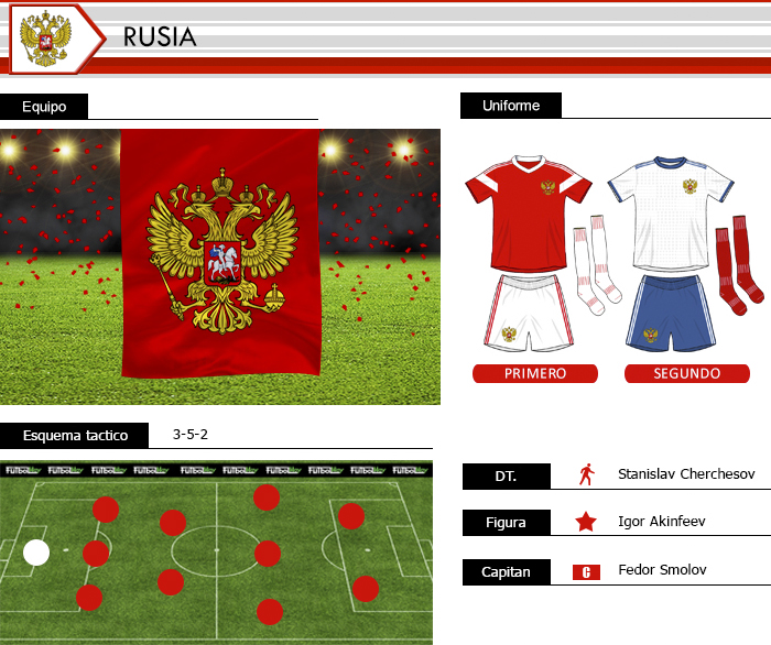 http://futbolhoy.co/wp-content/uploads/2018/02/Completo-Rusia-1-1.jpg