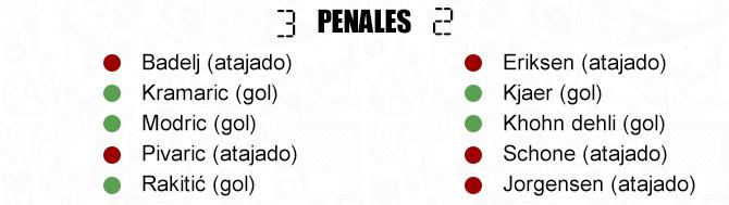 http://futbolhoy.co/wp-content/uploads/2018/07/Cro-Din-Penales.jpg